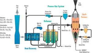 DRI plants - DRI process scheme.